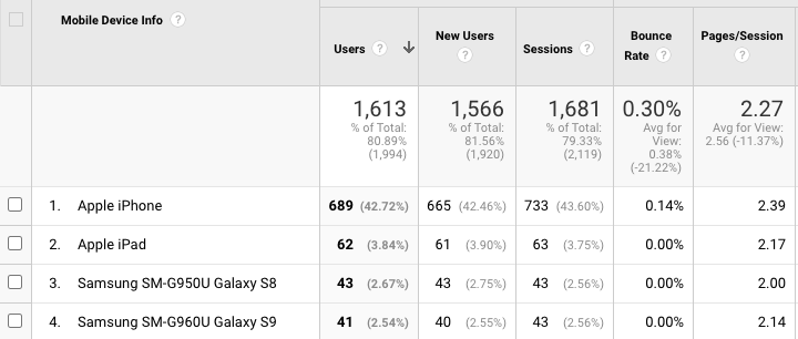 Screenshot of Google Analytics' mobile device list report