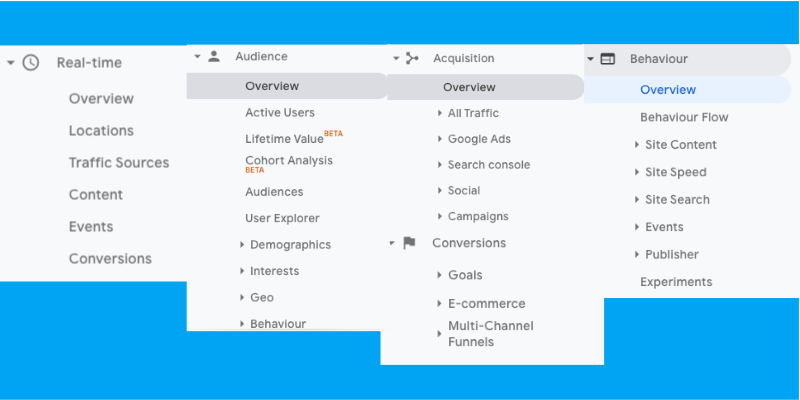 Screenshot of all Google Analytics' sections