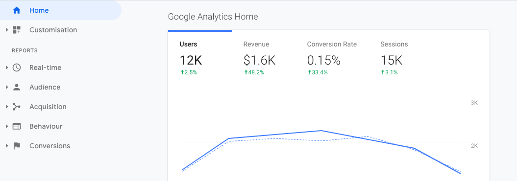 Screenshot of Google Analytics' homepage.