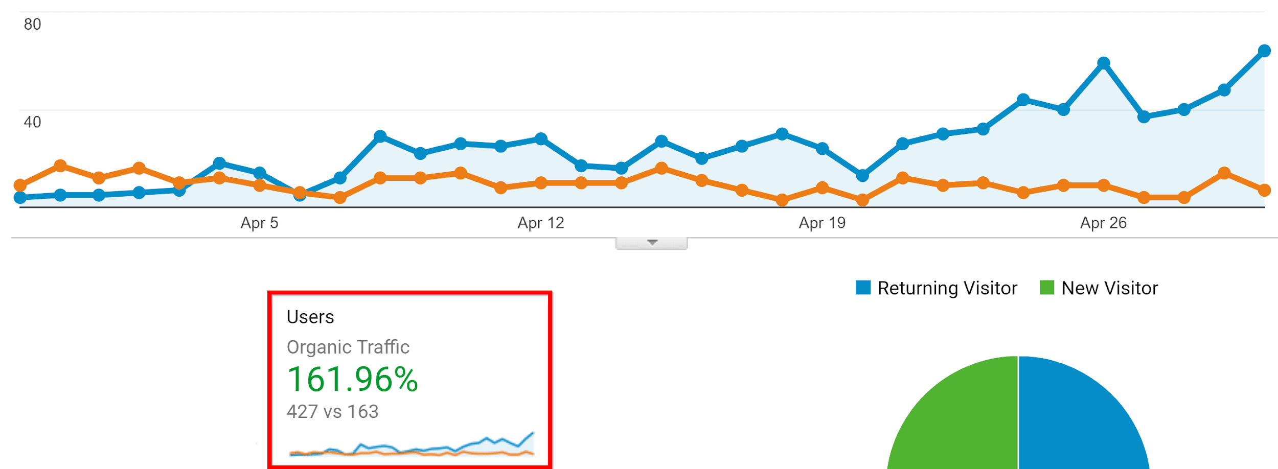 Graphic showing users from organic traffic